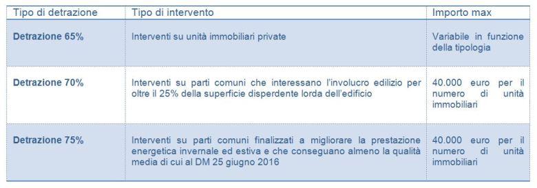 detrazioni-2017